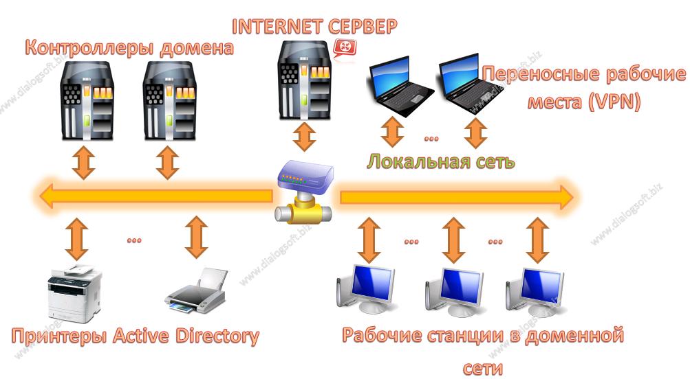 Структурая схема монтажа